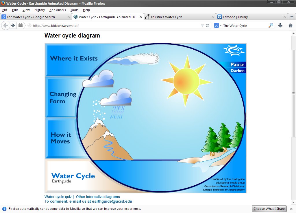 water cycle kids zone