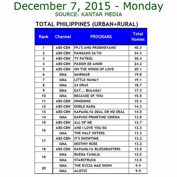 Kantar Media National TV Ratings - Dec. 7, 2015
