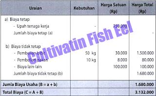 Usaha Budi Daya Ikan Belut