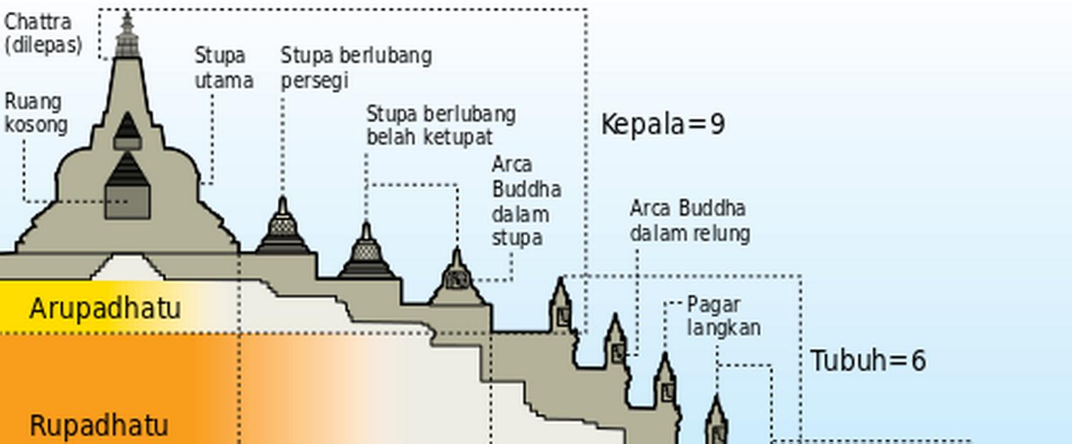 Misteri Terselubung Tentang Terciptanya Candi Borobudur yang Fenomenal