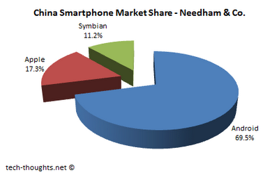 Needham China Market Share