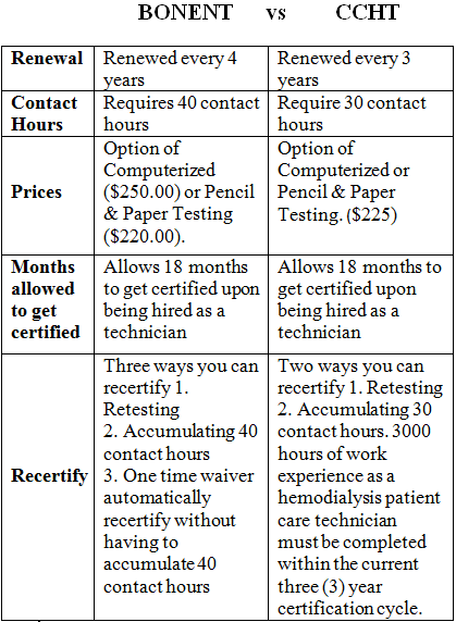 Dialysis Technicians Worldwide Re Certification For Ccht