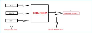 Multi-Staged/Multi-Form CSRF