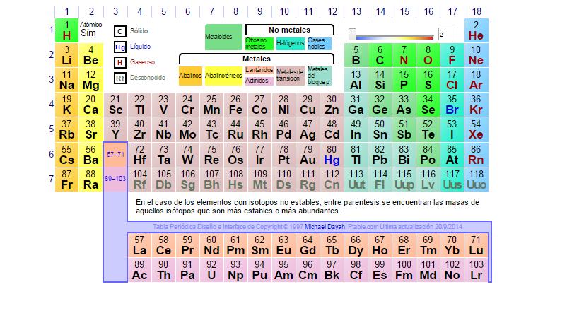 Loteria tabla periodica elementos quimicos medison scam loteria de elementos quimicos la tabla peridica urtaz Gallery