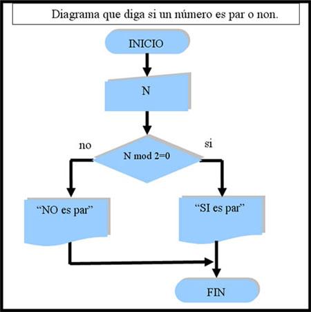 ejemplo esquema vertical: