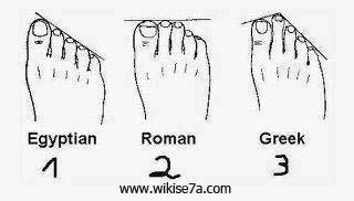 اكتب الرقم الذى يمثل شكل قدمك وواعرف أصل سلالتك :)