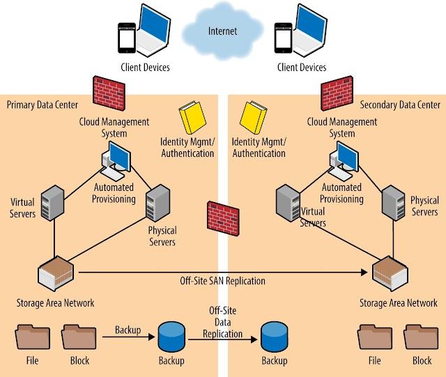 #IAAS di #cloudcomputing