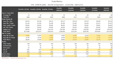 SPX Short Options Straddle Trade Metrics - 66 DTE - Risk:Reward Exits