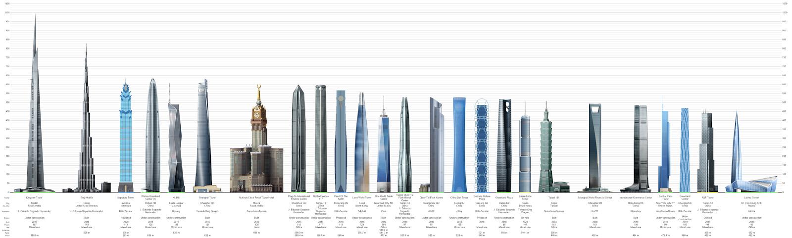 Worlds Tallest Buildings Market Statistic