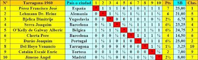 Cuadro final de puntuación del Torneo Internacional de Ajedrez Tarragona 1960