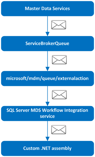 T sql service broker queue