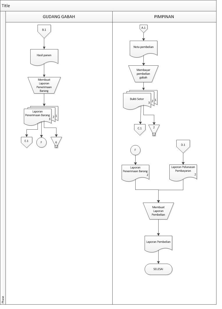 Siklus pembelian akuntansi ohakuntansi flowchart pembelian kredit ccuart Gallery