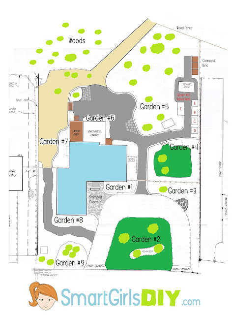 Yard layout Gardening Guide Survey