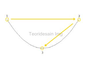 menggunakan 3-point curva tool untuk membuat garis 2