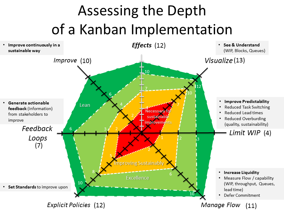 An example area diagram showing the depth of kanban, from my friend Christophe Achouiantz blog