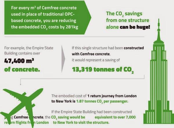 Zero carbon Hemcrete infographic 2