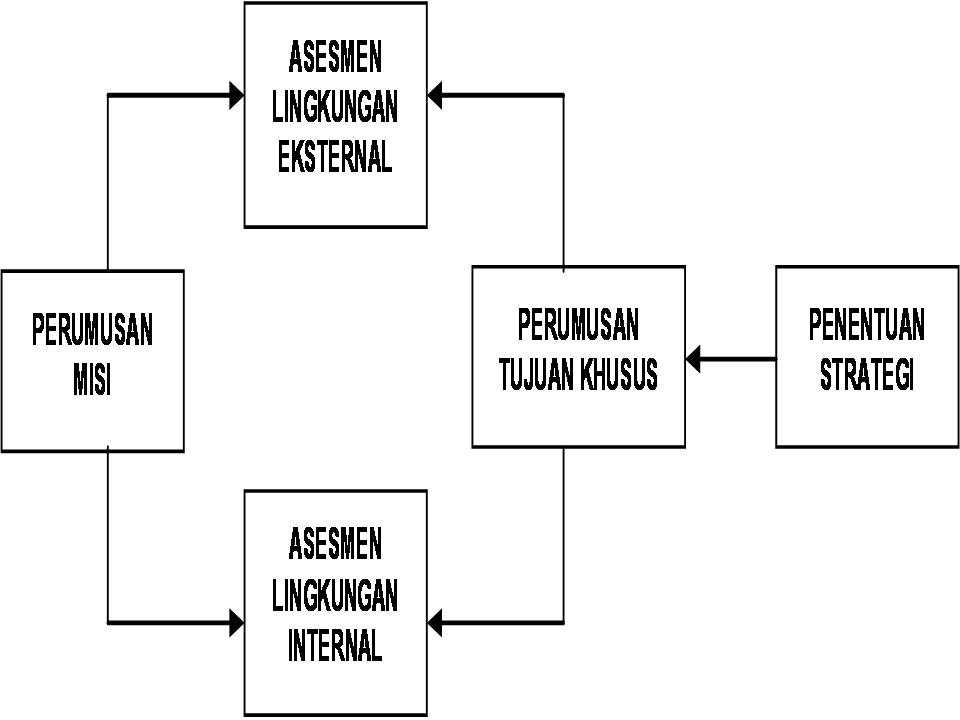 Manajemen Strategik Pendidikan Islam