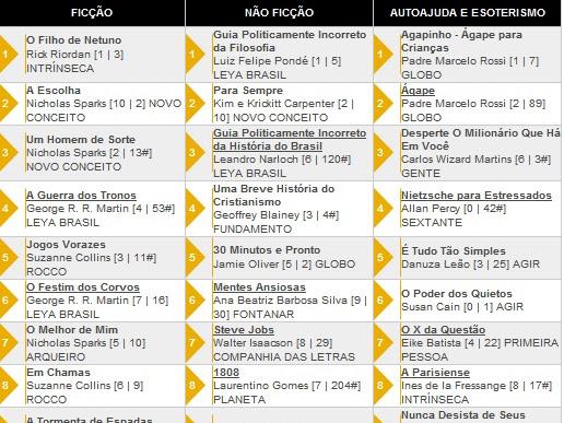 Os 10 livros + vendidos segundo a Revista Veja 30/05/2012