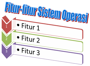 fitur sistem operasi