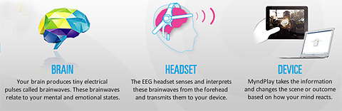 Neurosky: Brain via Headset to Device