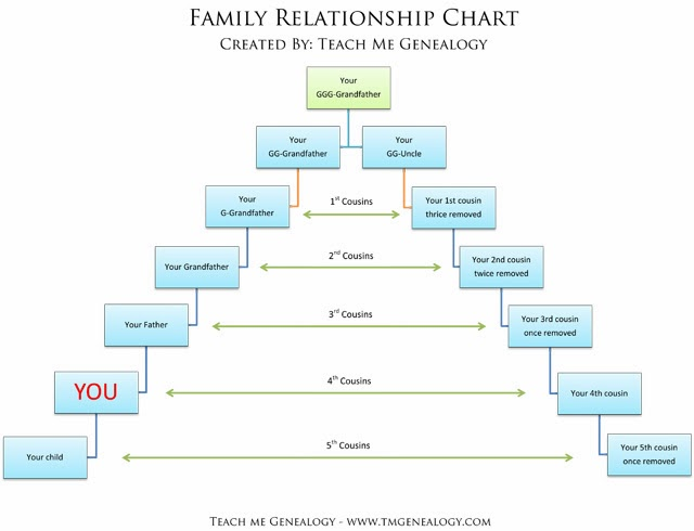 Weeks Of Genealogy  Week   All About Relationship Charts