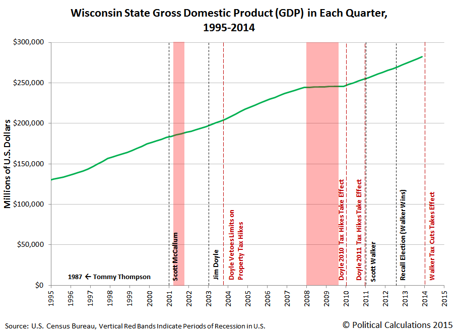 Wisconsin State Gross Domestic Product (GDP) in Each Quarter, 1995-2014