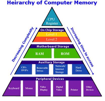 hirarki memory komputer