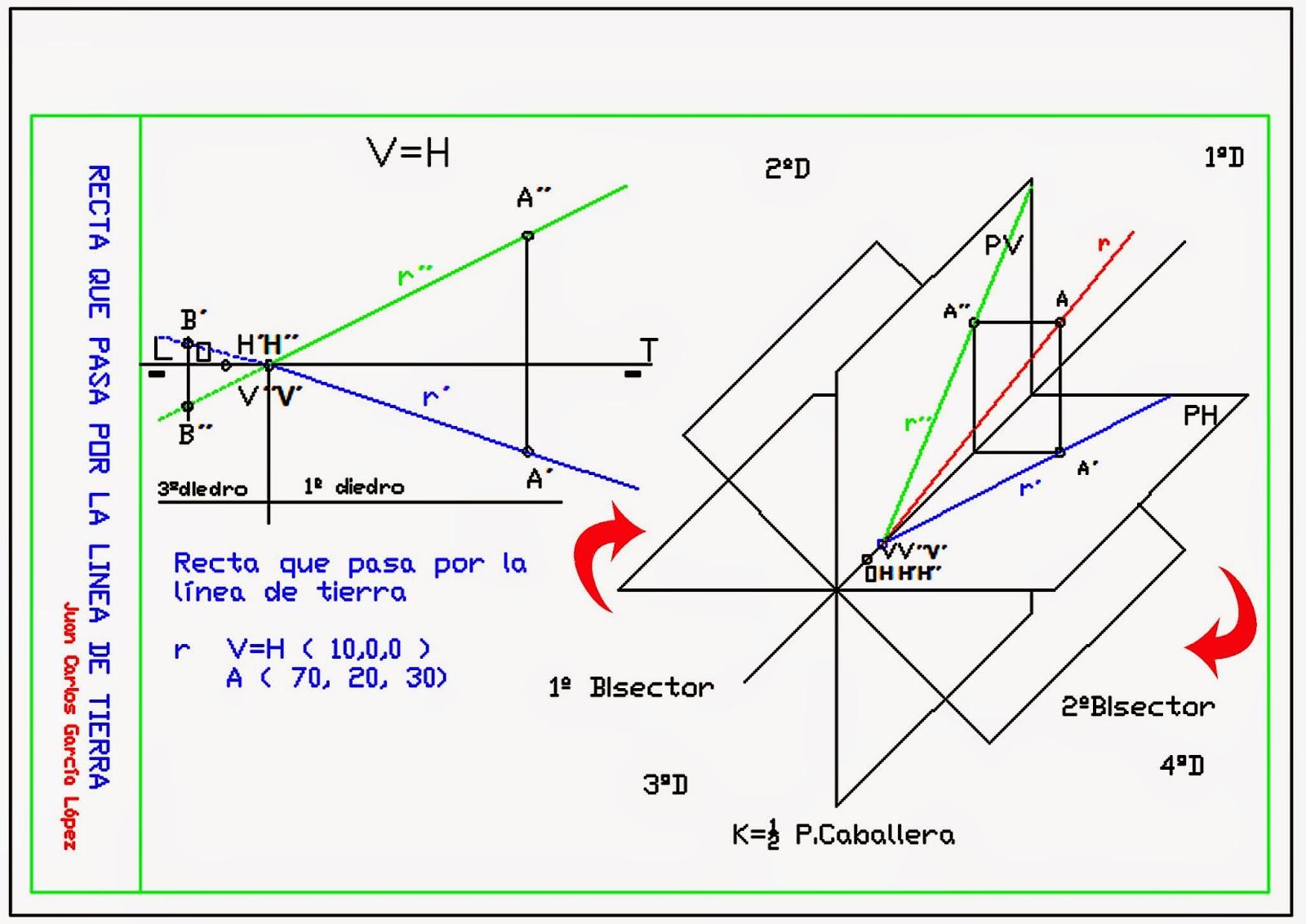 Dibuja garlo recta que pasa por la linea de tierra en el for Planos en linea
