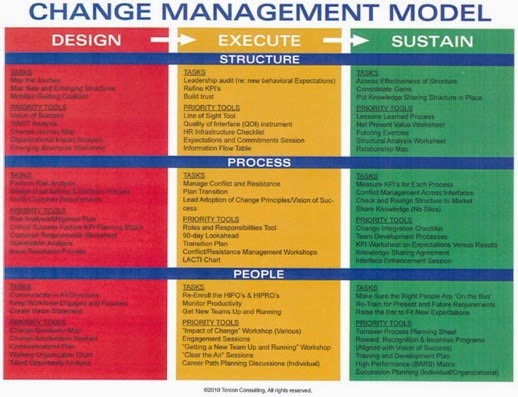 Change a role assignment