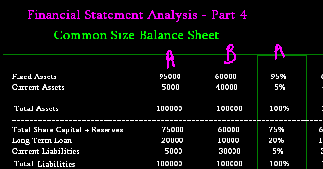 Common Size Balance Sheet Analysis Accounting Education