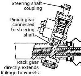Ford 501 Sickle Mower Parts Diagram moreover Sistem Kemudi together with Which Type Of Steering Is Best For What Vehicle together with Recirculating Ball Steering Rack And Pinion in addition 35jrd Front Axle Grand Cherokee Realigned. on pitman arm diagram