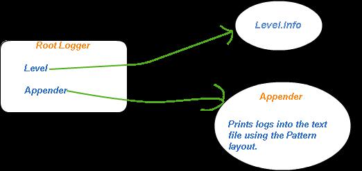 log4j structure