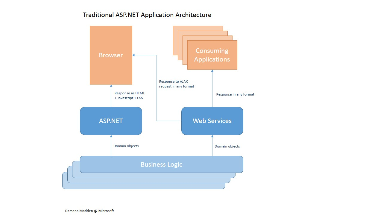 Diagram of asp net architecture images how to guide and for Architecture mvc
