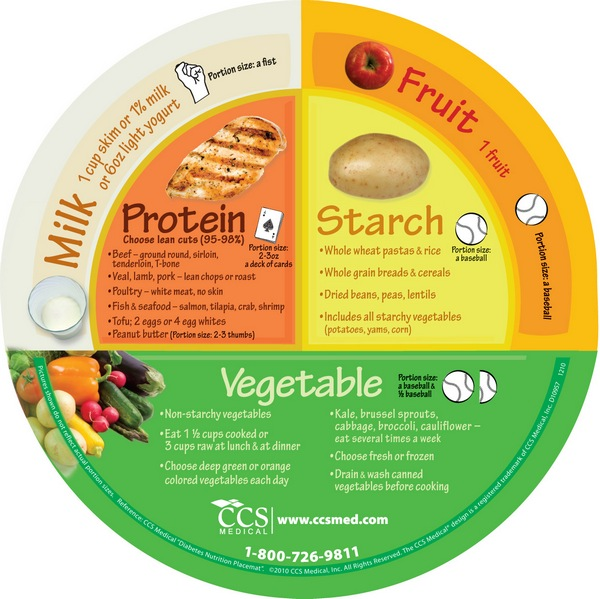 while strolling through reality...: healthy living~ portion size ...