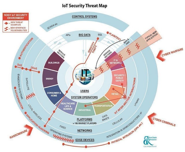 #IoT Security Threat Map