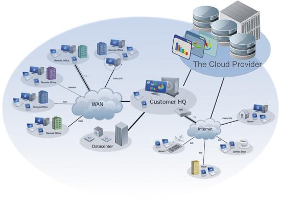 Sự cần thiết chủa điện toán đám mây với doanh nghiệp