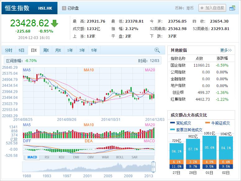 中国株コバンザメ投資 香港ハンセン指数20141203