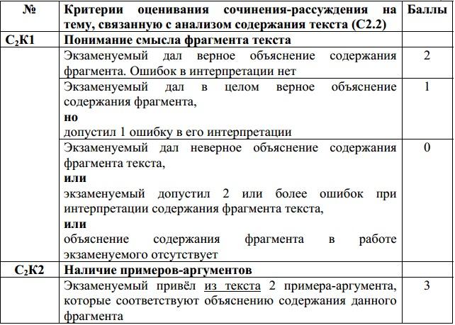 готовые сочинения по гиа 2012 года