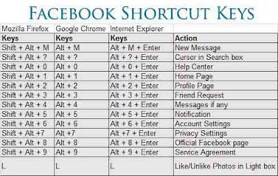 Facebook Shortcut Keys Picture