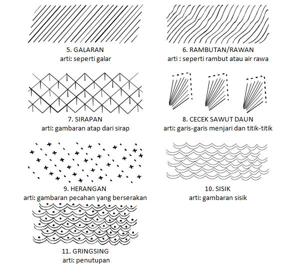 batik terdiri dari ornamen utama dan ornamen pengisi isen motif batik