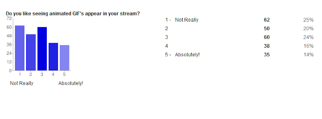 What You Want To See On Google+ Stream [STUDY]