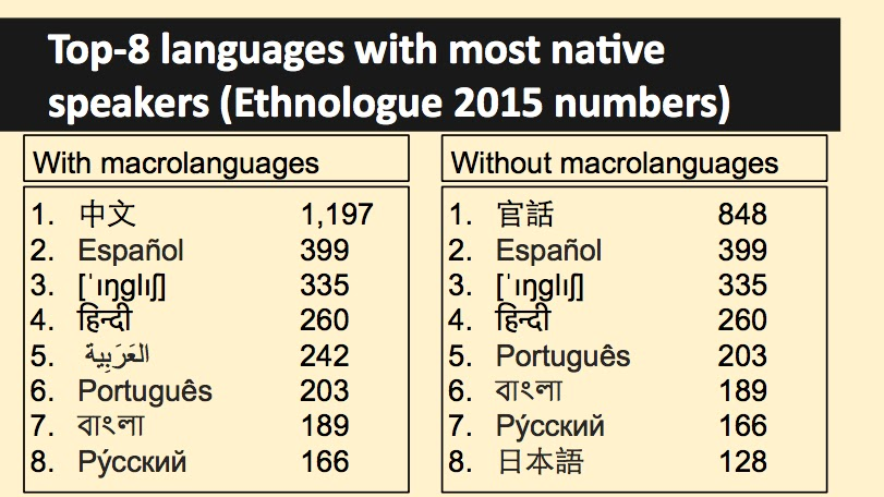 Slides On Top Languages With Most Native Speakers And - Language with most speakers