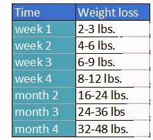 How much weight can you lose while fasting for a week