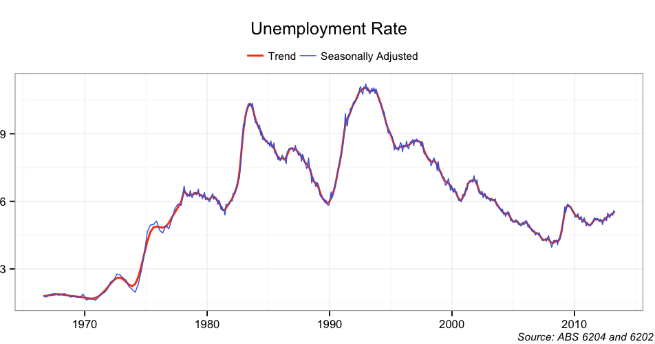 the rate of unemployment in my Unemployment on rise in india - statistics and reasons of unemployment in india shows different types, nature and percentage rate of unemployed women that is more as compared to men.