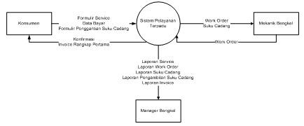 Urpaguyuban pemuda ppks kkp bab iii gambar iii3 diagram konteks sistem berjalan ccuart Images