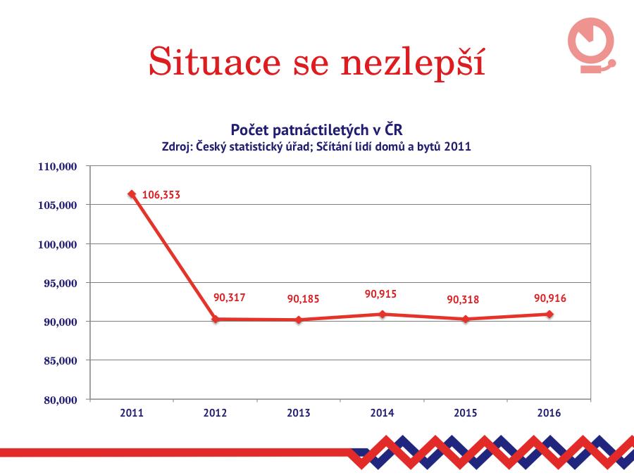Populační křivka a počet patnáctiletých