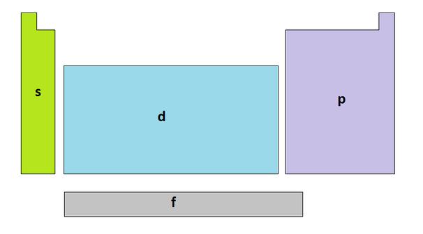 Relatividad especial regiones de la tabla periodica urtaz Images