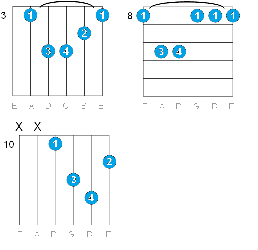 GUITAR: C MINOR GUITAR CHORDS