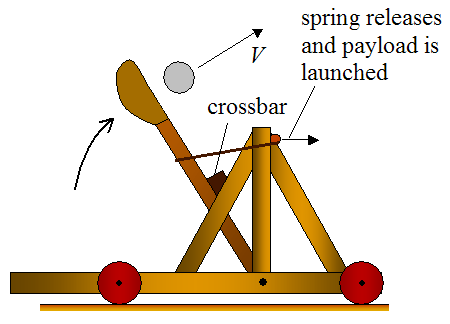physics projectile slingshot lab Physics science project: use a video camera to film and investigate the trajectory  of a ping-pong ball launched by a catapult and compare the actual trajectory to.