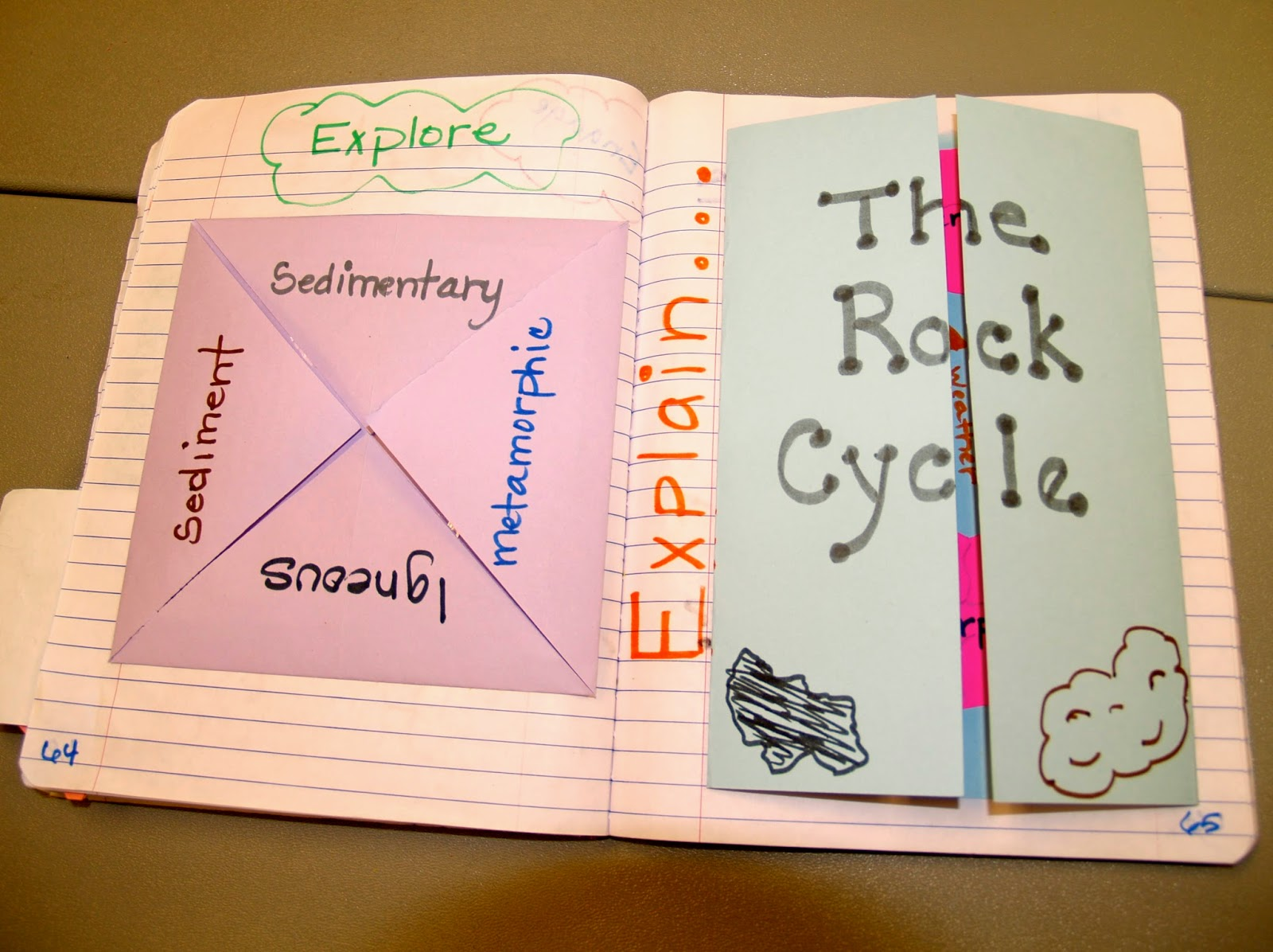 Teaching Science With Lynda: The Rock Cycle with Interactive ...